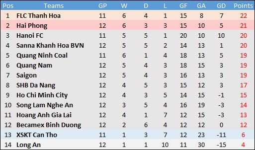 Thanh Hoa fight back from two-goal deficit to beat Gia Lai