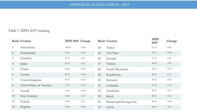 Vietnam climbs five spots in UPU's integrated index for postal development