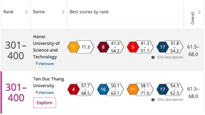 Two Vietnamese universities named in THE Impact Rankings 2020